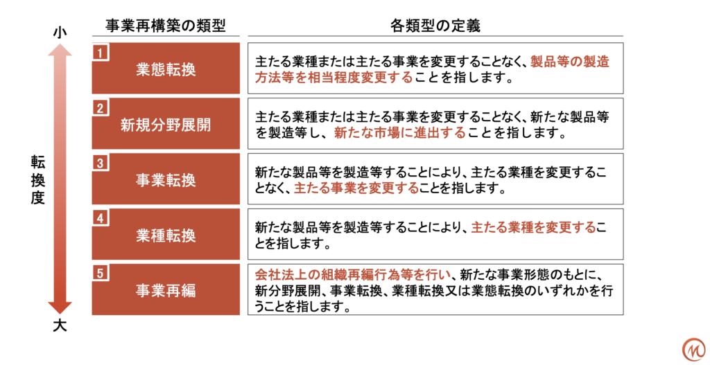 事業再構築補助金 5つの類型と定義
