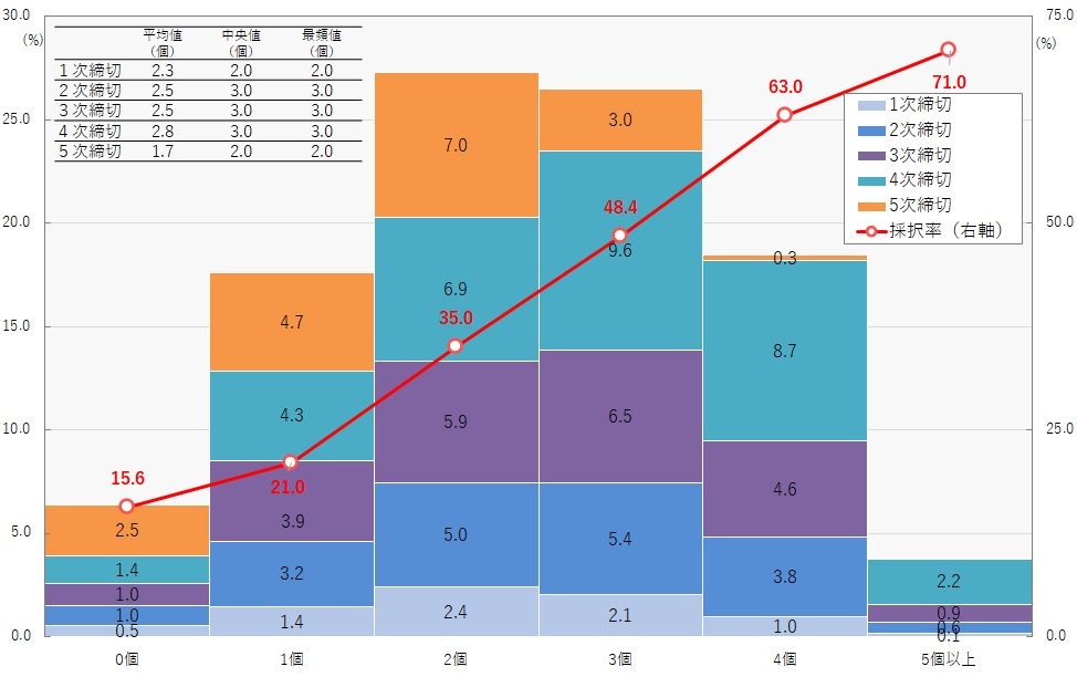 ものづくり補助金 加点項目の数と採択率の関連性