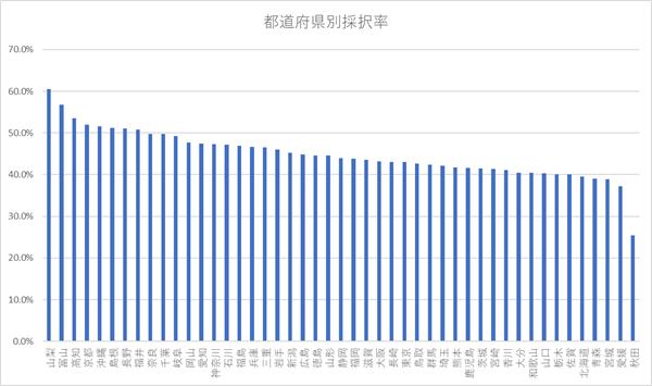 第2回事業再構築補助金 都道府県別採択率