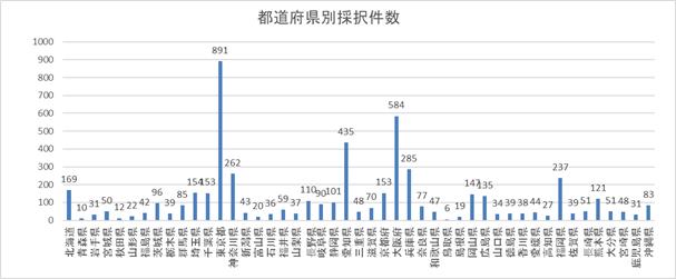 第2回小規模事業者持続化補助金 都道府県別採択件数