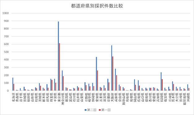 小規模持続化補助金 第1回と第2回の都道府県別採択件数比較