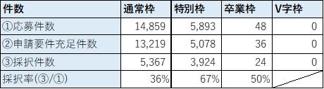 第2回事業再構築補助金 採択率
