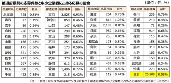 第2回事業再構築補助金 都道府県別応募件数