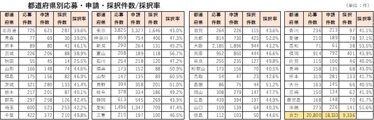 第2回事業再構築補助金 都道府県別採択件数