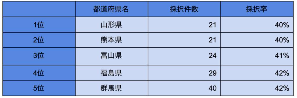 第7次ものづくり補助金 採択率下位5位までの都道府県