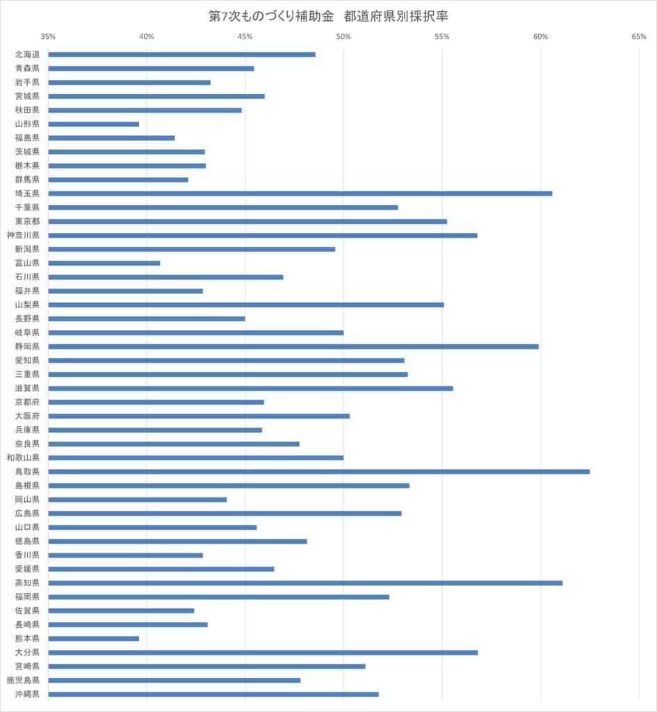 第7次ものづくり補助金 都道府県別採択率