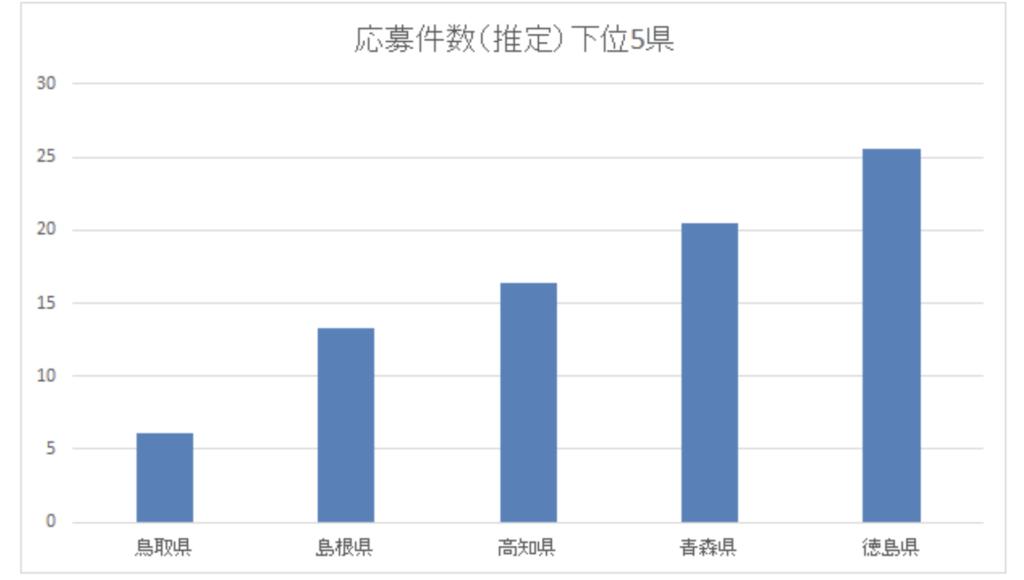 第7次ものづくり補助金 応募件数下位5位までの都道府県