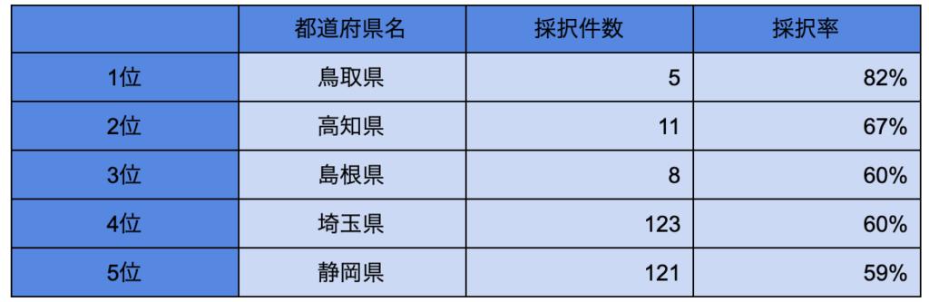 第7次ものづくり補助金 採択率上位5位までの都道府県
